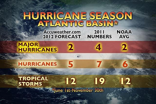 AccuWeather's 2012 Atlantic Hurricane Season forecast