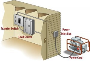 Generator connecting to inlet box with dedicated cable.