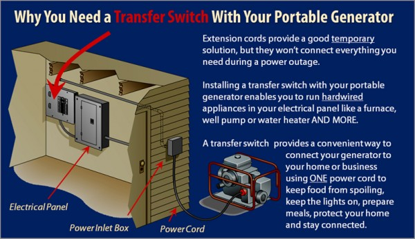 planning a manual transfer switch installation