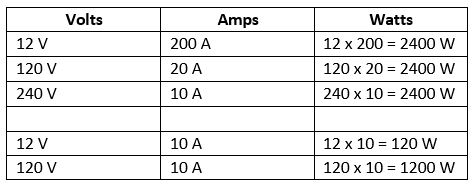 Table showing the Relationship Between Amps, Volts, and Watts