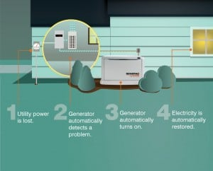 Graphic Depicting How a Standby Generator Works