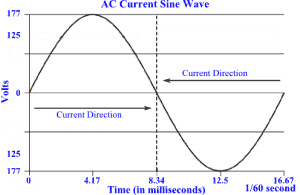 A sine wave illustrating how current direction changes 60 times per second in AC current..