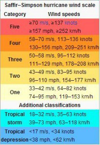 Chart showing wind speed tropical depressions, storms, and hurricanes.