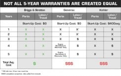Briggs & Stratton Warranty comparison