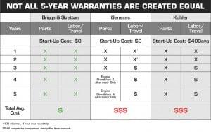 Briggs & Stratton Warranty comparison