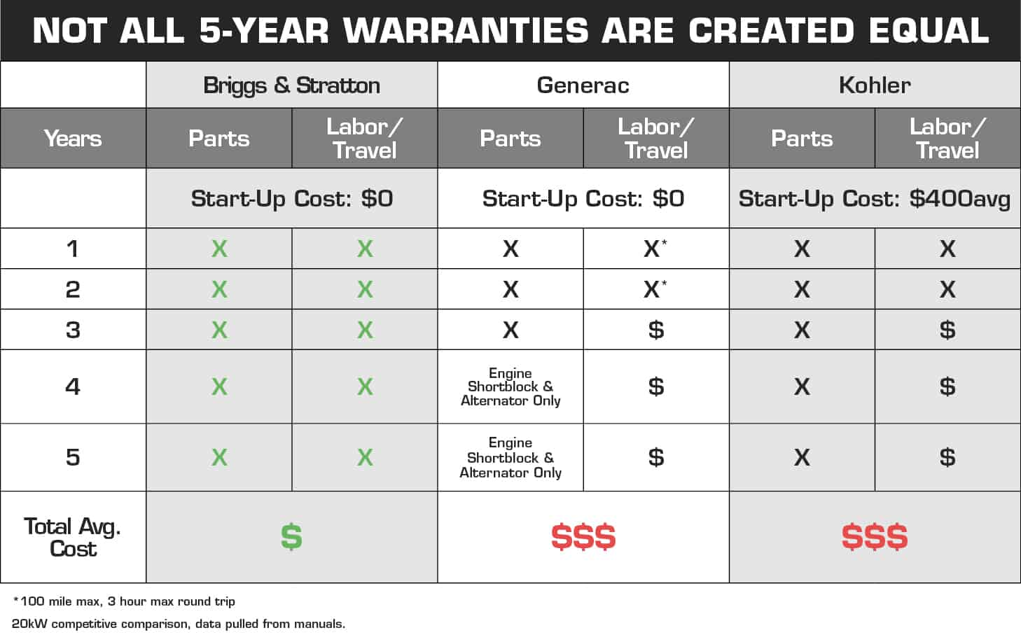 Standby Generator Warranties Matter: Know what yours Covers