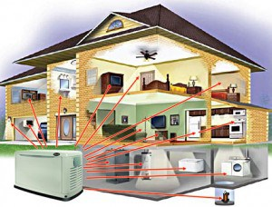 Illustration of a house showing all the circuits a whole house standby generator supplies.