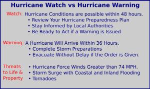Hurricane Watch vs Warning