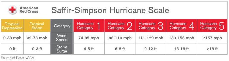 The Saffir-Simpson Hurricane Scale