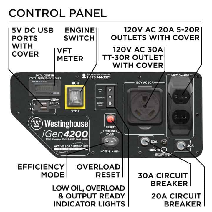 iGen4200 control panel with TTR-30, Duplex, and 5V USB Receptacles
