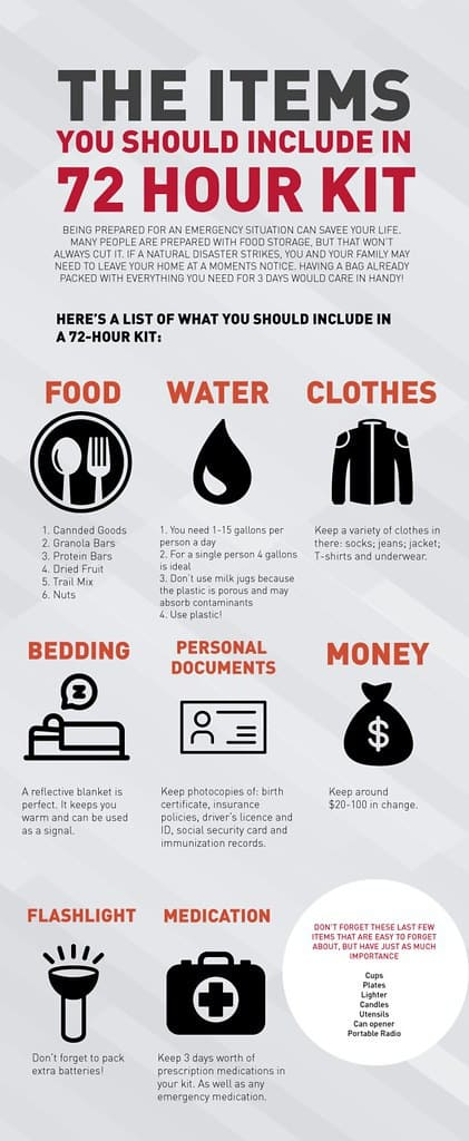 72-Hour Emergency Preparedness Kit