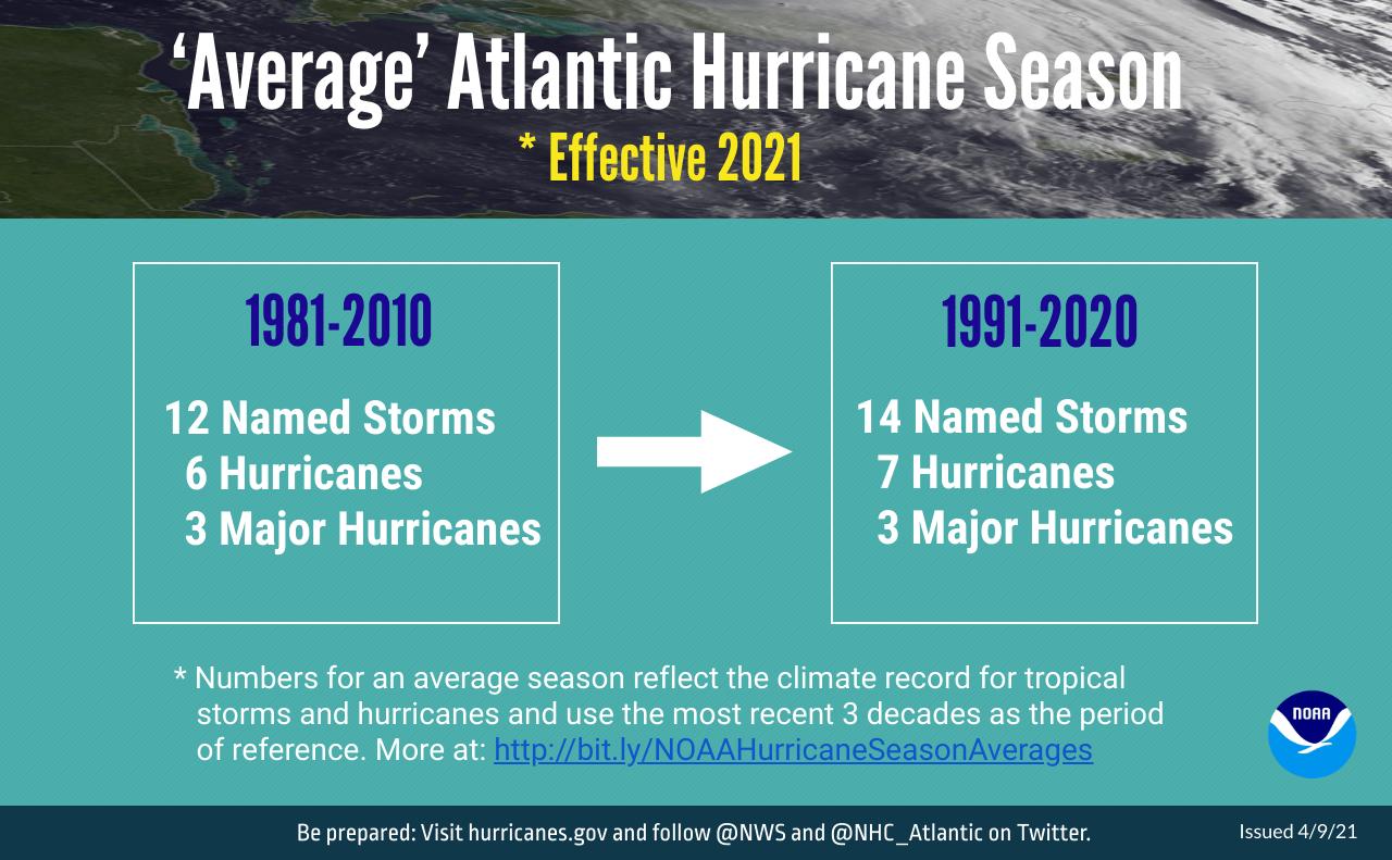 NOAA Average Hurricane Season Changes Effective 2021